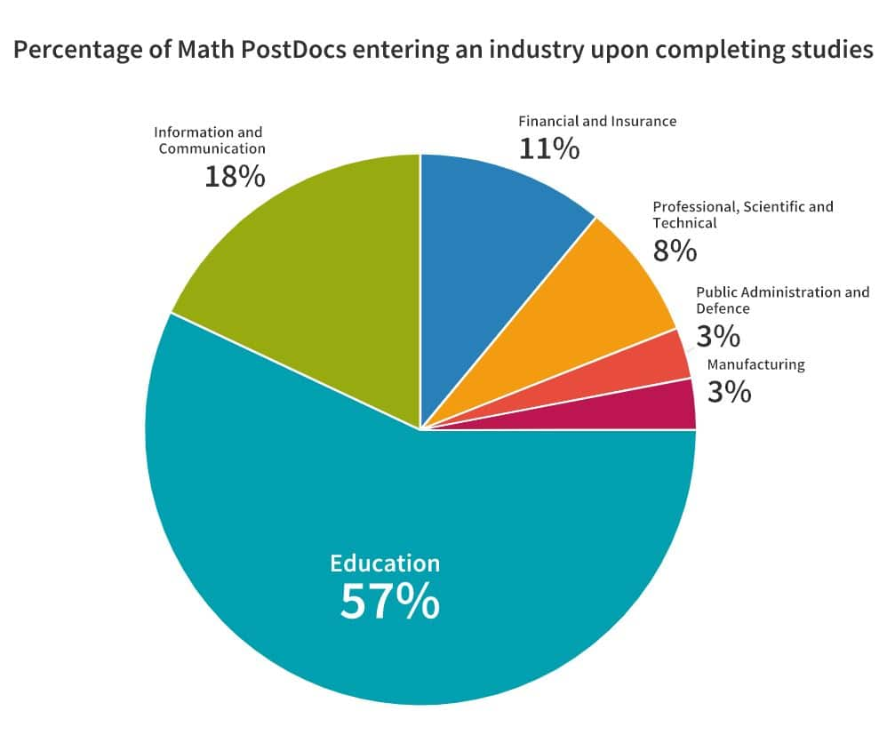 Percentage of Math PostDocs entering an industry upon graduating