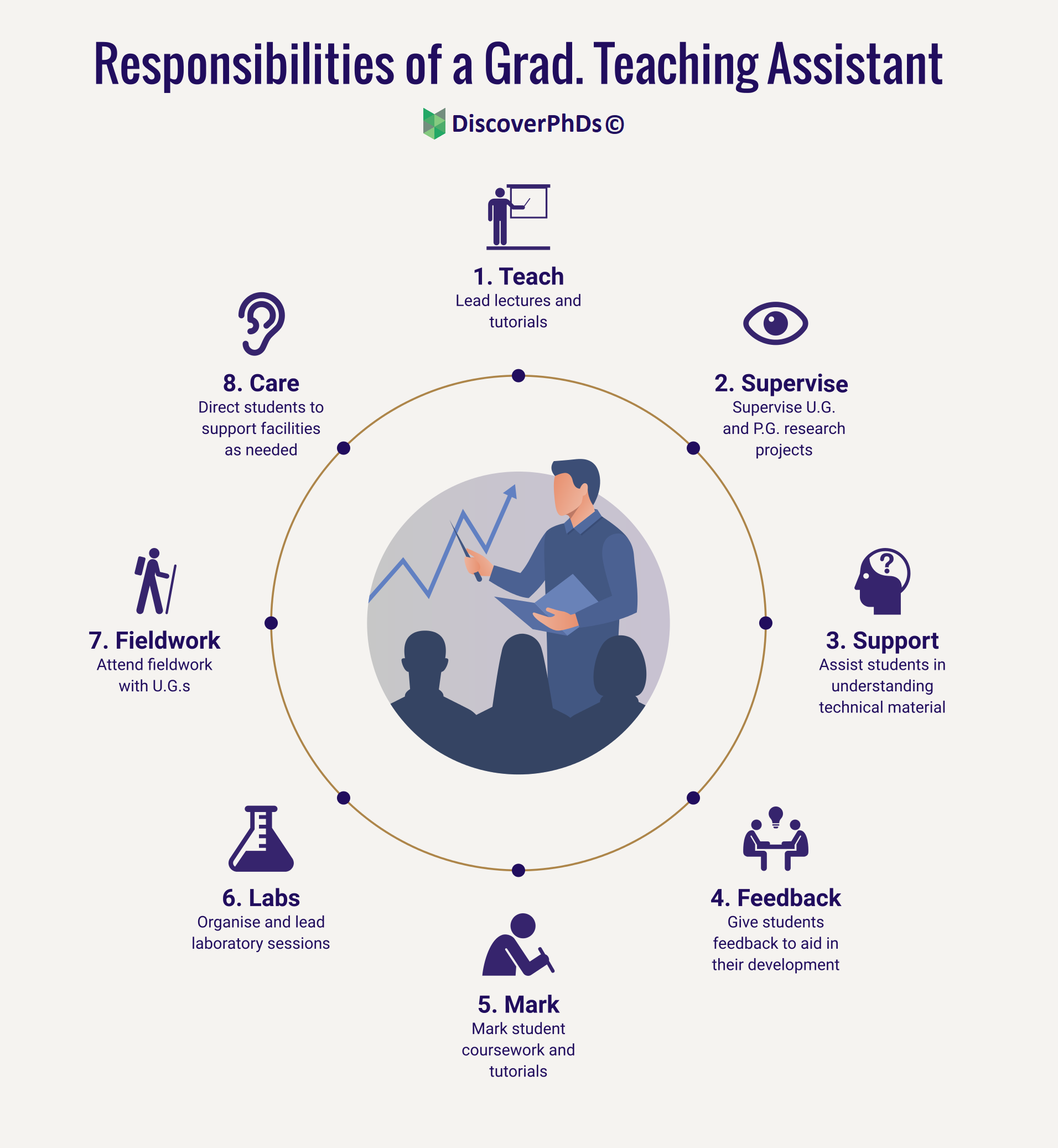 What does a Graduate Teaching Assistant do