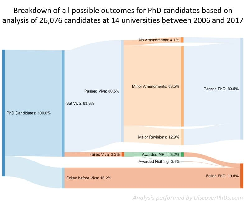 DiscoverPhDs_Breakdown of all possible outcomes for PhD candidates based on analysis of 26,076 candidates at 14 universities between 2006 and 2017