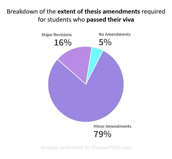 Failed PhD_Breakdown of the extent of thesis amendments required for students who passed their viva