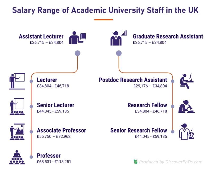 University Professor Salary UK