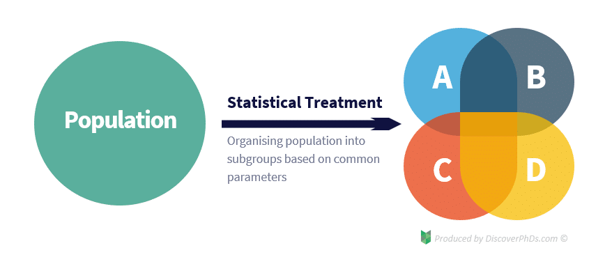 Statistical Treatment of Data Example